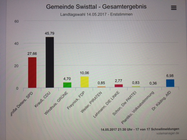 Wahlergebnis Swisttal gesamt