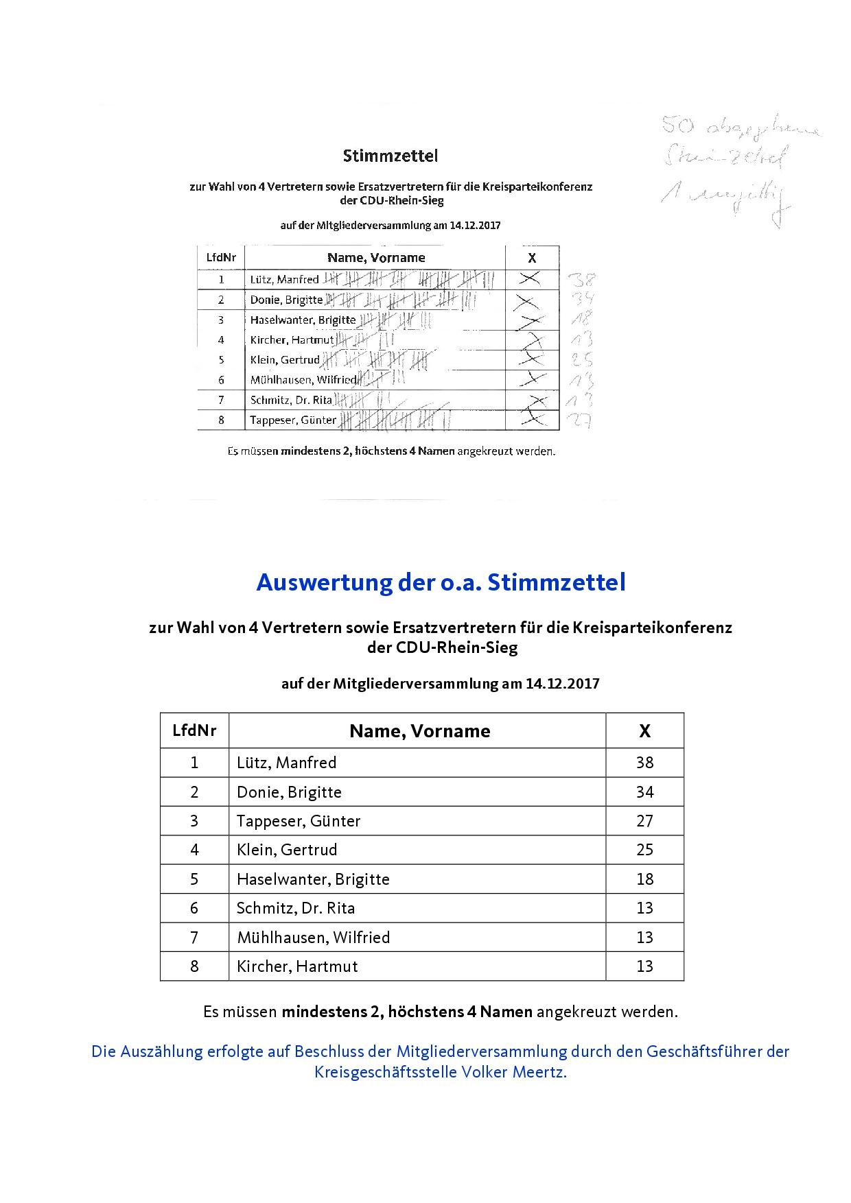 Stimmzettelauswertung f.d. Wahl v. 4 Vertretern u. Ersatzvertretern f.d. Kreisparteikonferenz