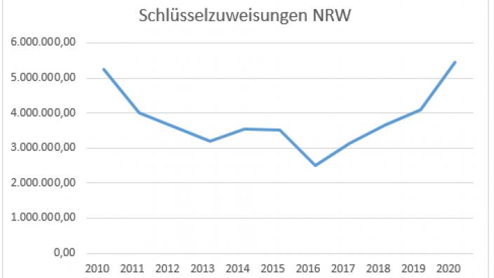 Schlüsselzuweisungen NRW