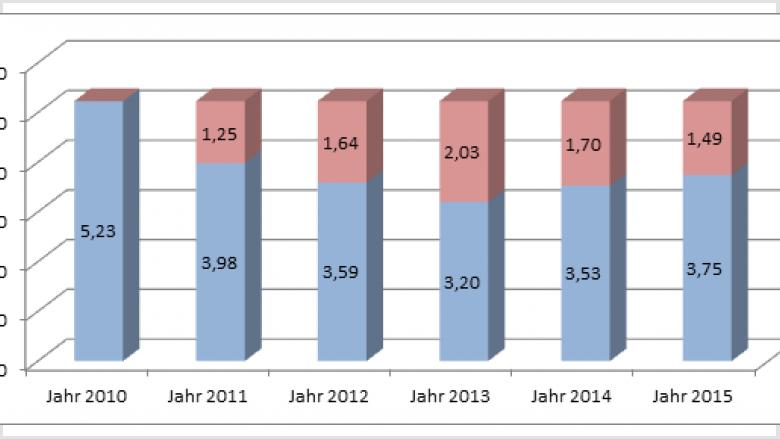 Schlüsselzuweisungen Swisttal in Mio. € von 2010 bis 2015